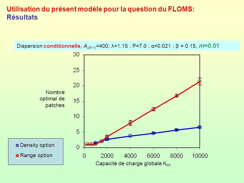 Utilisation du présent modèle pour la question du FLOMS: Résultats Dispersion conditionnelle, A (B=1) =400; λ=1.15 ; P=7.0 ; α=0.021 ; β = 0.15, m=0.0
