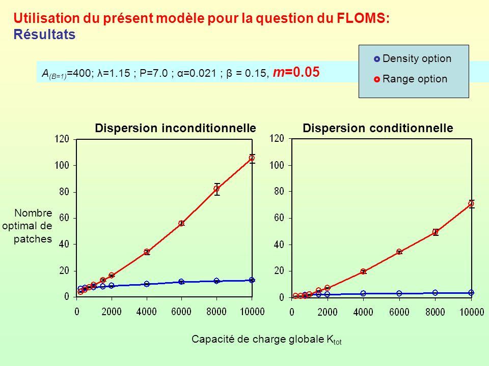 A (B=1) =400; λ=1.15 ; P=7.0 ; α=0.021 ; β = 0.15, m=0.05 Utilisation du présent modèle pour la question du FLOMS: Résultats Nombre optimal de patches