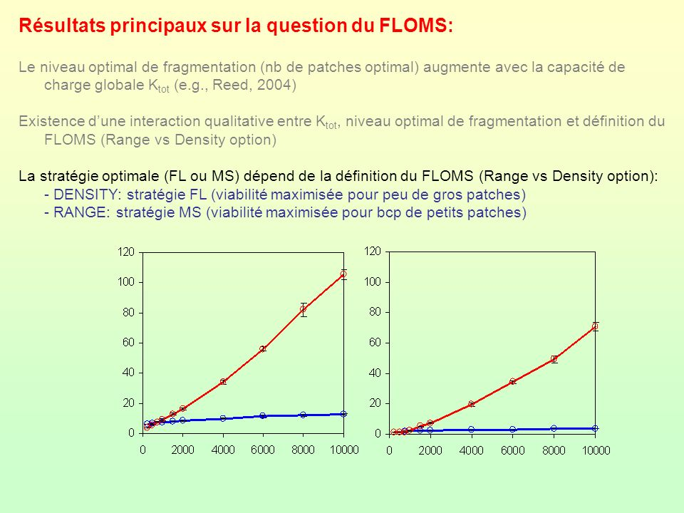 Résultats principaux sur la question du FLOMS: Le niveau optimal de fragmentation (nb de patches optimal) augmente avec la capacité de charge globale
