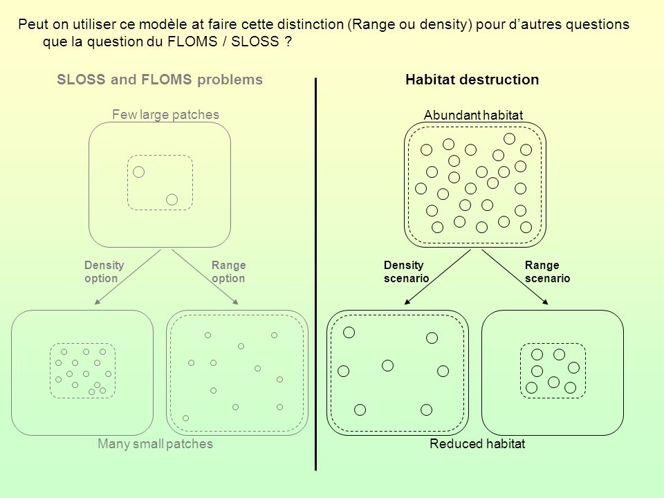 Peut on utiliser ce modèle at faire cette distinction (Range ou density) pour dautres questions que la question du FLOMS / SLOSS ? Abundant habitat Re