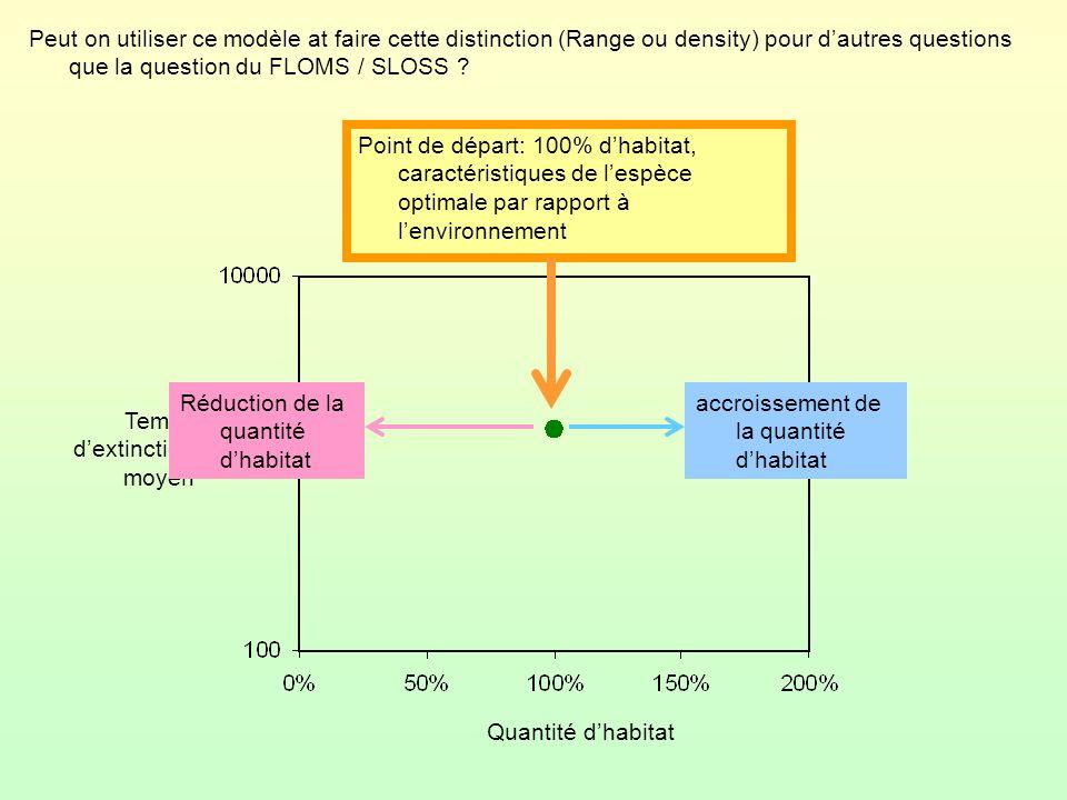 Temps dextinction moyen Peut on utiliser ce modèle at faire cette distinction (Range ou density) pour dautres questions que la question du FLOMS / SLO