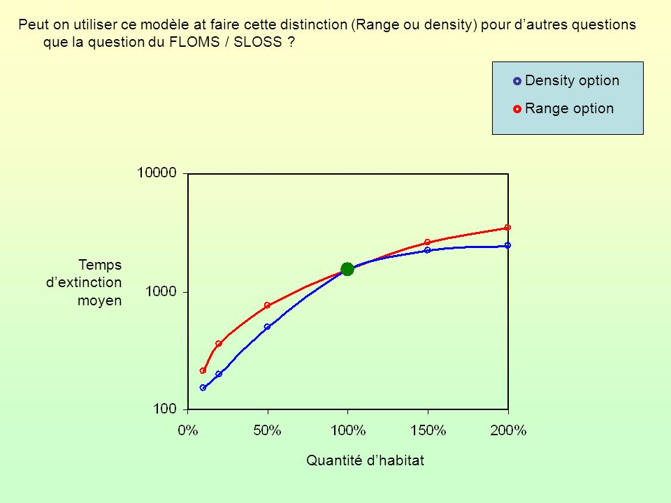 Peut on utiliser ce modèle at faire cette distinction (Range ou density) pour dautres questions que la question du FLOMS / SLOSS ? Density option Rang