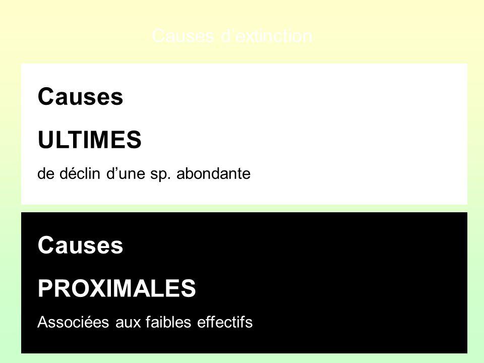 Causes ULTIMES de déclin dune sp. abondante Causes PROXIMALES Associées aux faibles effectifs AnthropiquesCatastrophes ENVIRONNEMENTALES Causes dextin