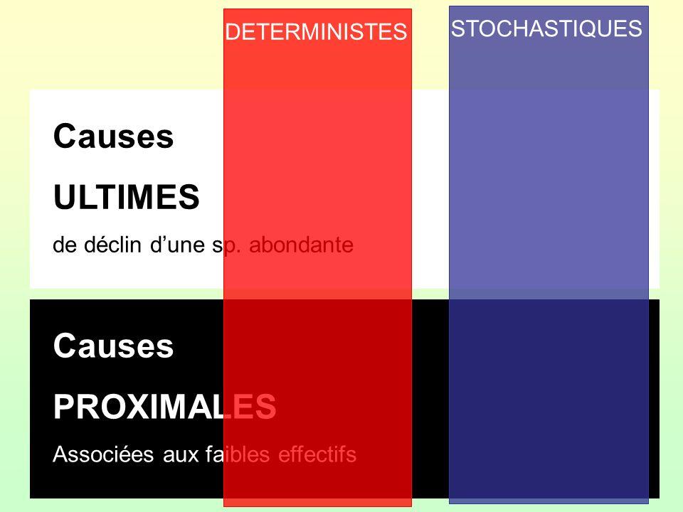 Causes ULTIMES de déclin dune sp. abondante Causes PROXIMALES Associées aux faibles effectifs DETERMINISTES STOCHASTIQUES