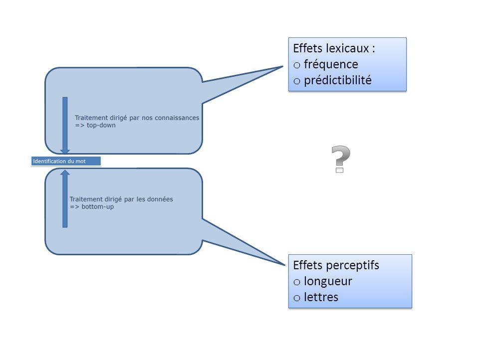 Traitement dirigé par nos connaissances => top-down Traitement dirigé par les données => bottom-up Identification du mot Mais 2 processus peuvent être