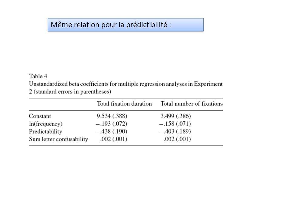 Régression multiple : fréquence et longueur Temps de fixation = 3.56+0.55 *ln(longueur)-0.15*ln(fréquence) ( Johnson & Rayner, 2007)