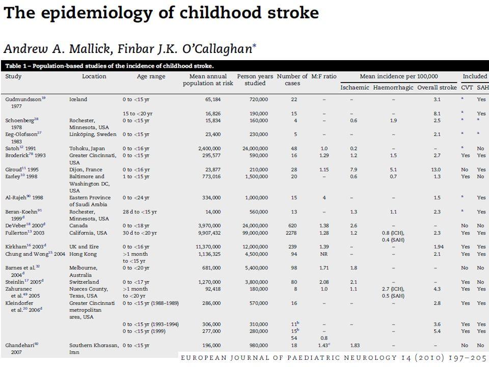 La pathologie cérébro-vasculaire de lenfant : une réalité Fréquence généralement retenue Nombre dévènements annuels attendus MortalitéRécidive Infarctus artériel du grand enfant 1-2/100 000 par an150-3005-10% Hémorragie primitive du grand enfant 1-2/100 000 par an150-3005-10%5% Thromboses veineuses 0,25-0,67/100 000 par an*50-100*2-5%5% Infarctus périnatal1/2800 à 1/4000 naissances200-3002-5%<2% Total 500-1000
