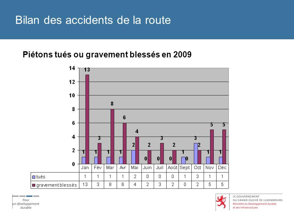 Bilan des accidents de la route Piétons tués ou gravement blessés en 2009