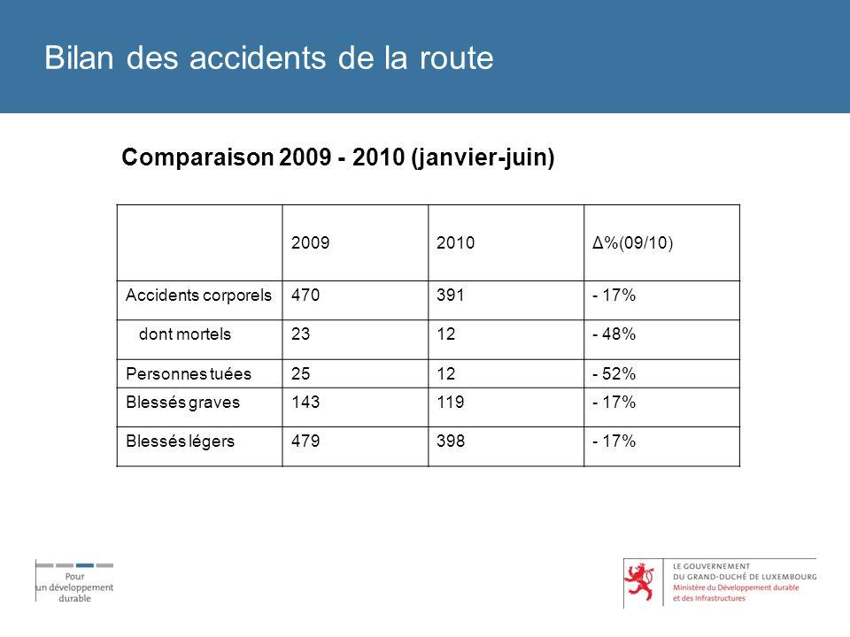 Bilan des accidents de la route Comparaison 2009 - 2010 (janvier-juin) 20092010Δ%(09/10) Accidents corporels470391- 17% dont mortels2312- 48% Personne