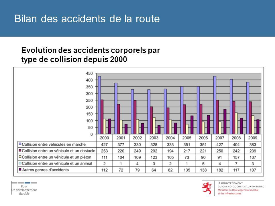 Bilan des accidents de la route Evolution des accidents corporels par type de collision depuis 2000
