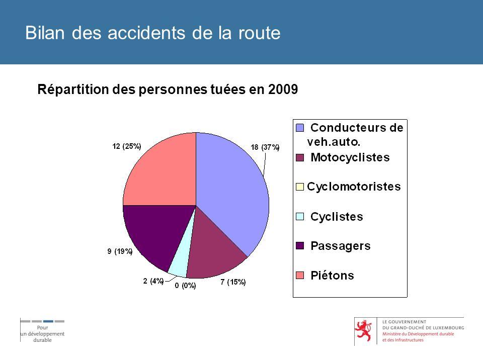 Bilan des accidents de la route Répartition des personnes tuées en 2009