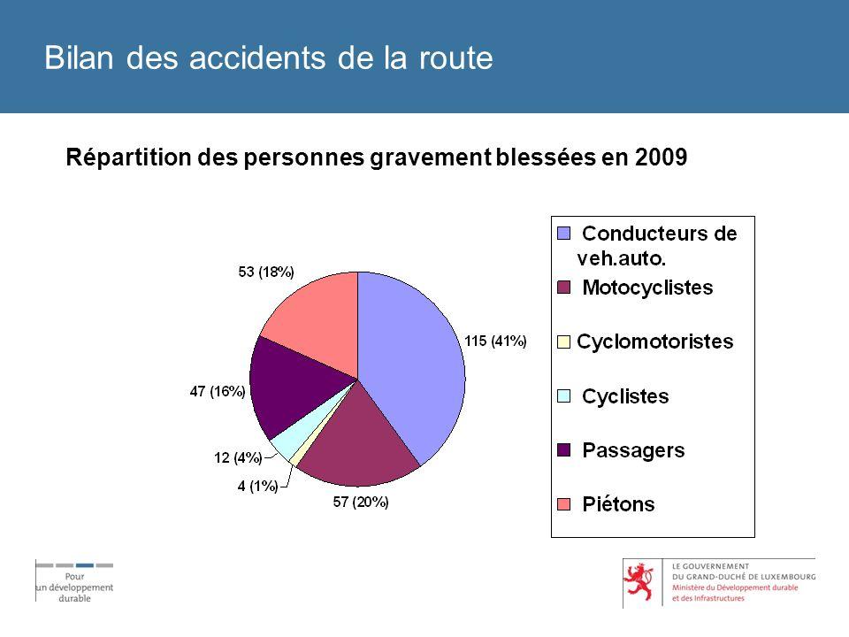 Bilan des accidents de la route Répartition des personnes gravement blessées en 2009