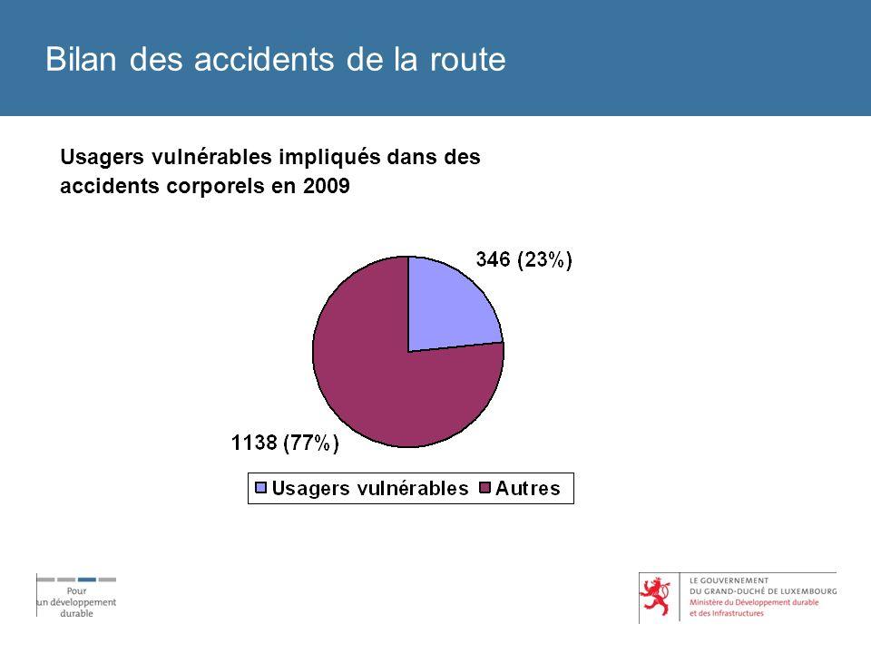 Bilan des accidents de la route Usagers vulnérables impliqués dans des accidents corporels en 2009