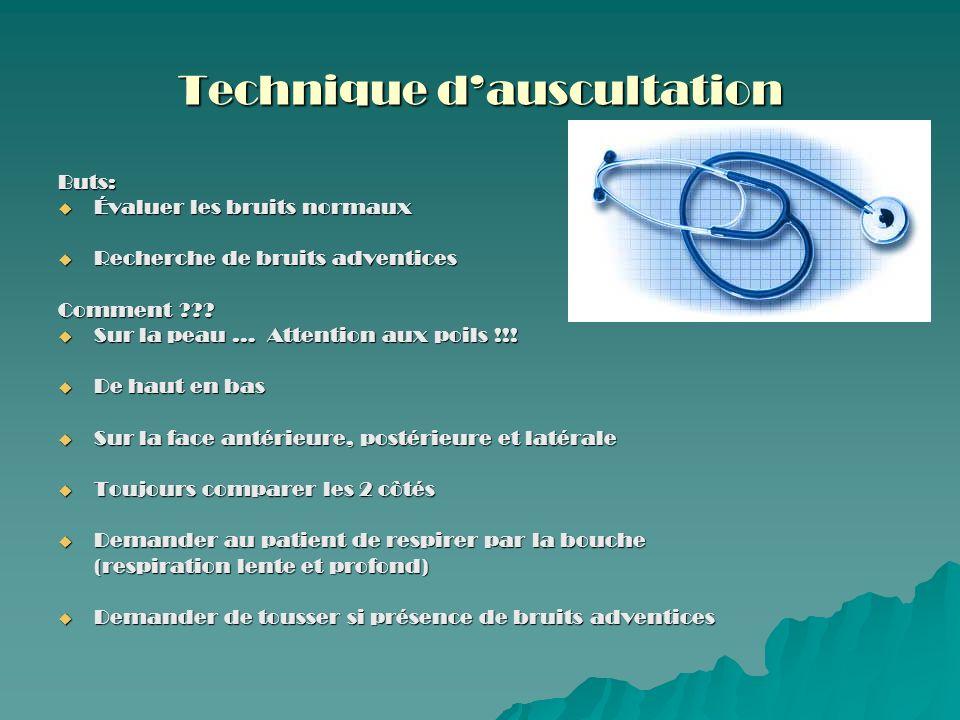 Sites dauscultation