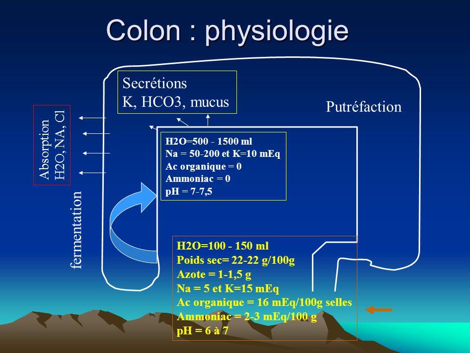 Colon : physiologie H2O=100 - 150 ml Poids sec= 22-22 g/100g Azote = 1-1,5 g Na = 5 et K=15 mEq Ac organique = 16 mEq/100g selles Ammoniac = 2-3 mEq/100 g pH = 6 à 7 H2O=500 - 1500 ml Na = 50-200 et K=10 mEq Ac organique = 0 Ammoniac = 0 pH = 7-7,5 fermentation Putréfaction Absorption H2O, NA, Cl Secrétions K, HCO3, mucus