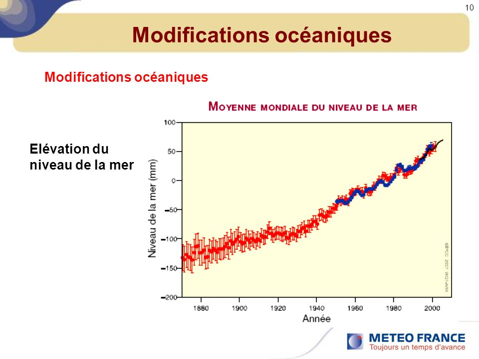 Modifications océaniques Elévation du niveau de la mer 10