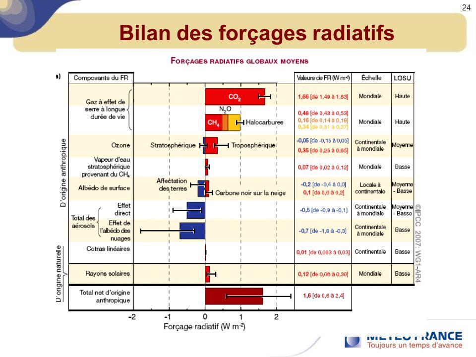 Bilan des forçages radiatifs 24