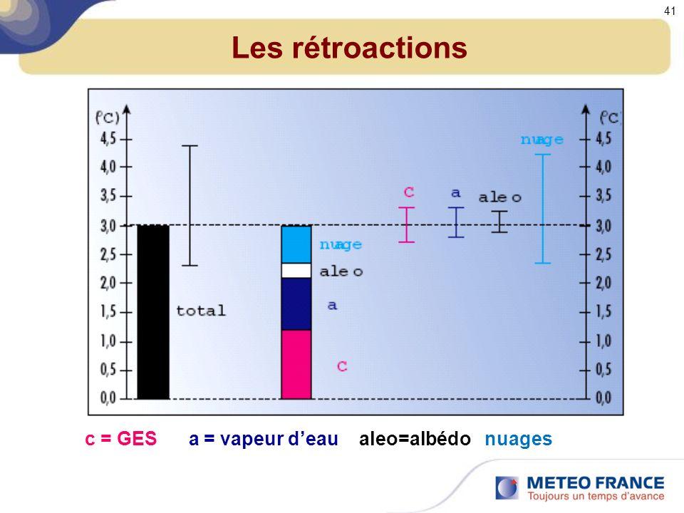 Les rétroactions c = GES a = vapeur deau aleo=albédo nuages 41