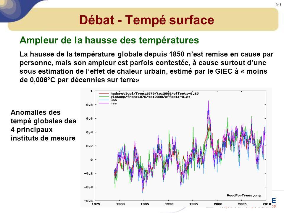 Débat - Tempé surface Ampleur de la hausse des températures La hausse de la température globale depuis 1850 nest remise en cause par personne, mais son ampleur est parfois contestée, à cause surtout dune sous estimation de leffet de chaleur urbain, estimé par le GIEC à « moins de 0,006°C par décennies sur terre» Anomalies des tempé globales des 4 principaux instituts de mesure 50