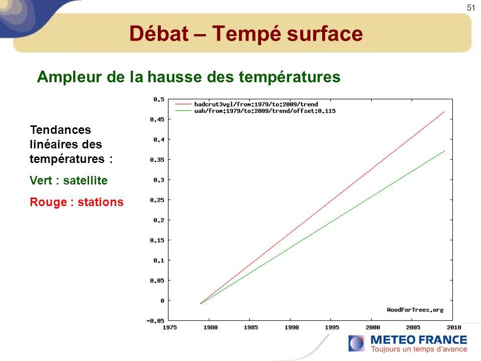 Débat – Tempé surface Tendances linéaires des températures : Vert : satellite Rouge : stations Ampleur de la hausse des températures 51