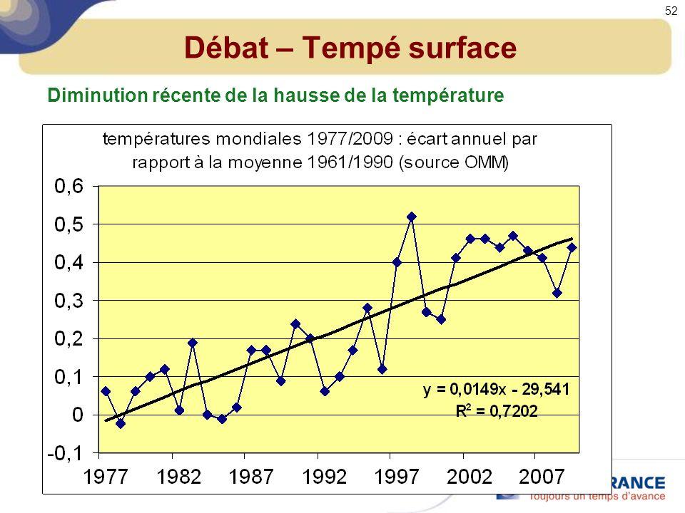 Débat – Tempé surface Diminution récente de la hausse de la température 52