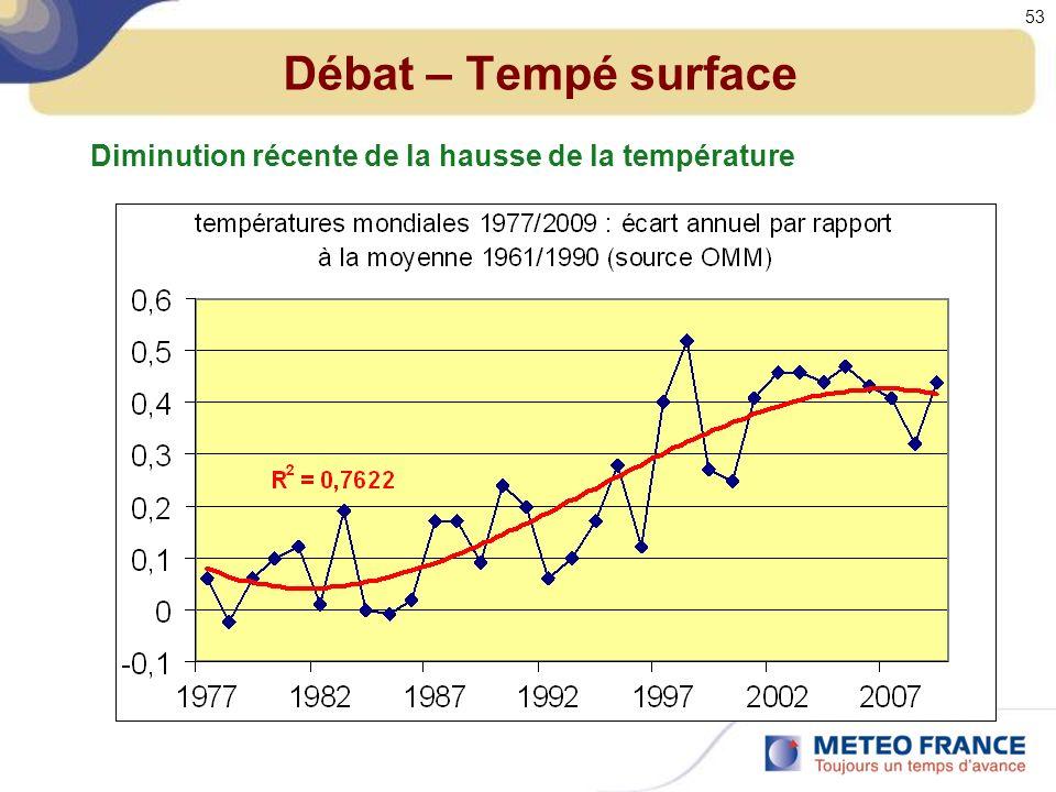 Débat – Tempé surface Diminution récente de la hausse de la température 53