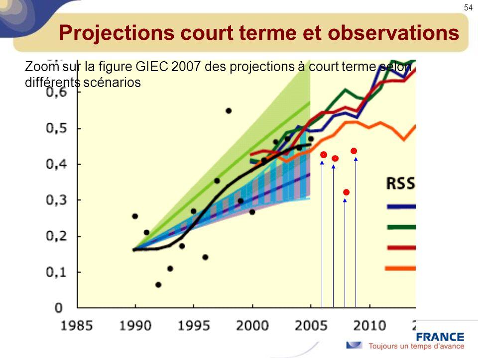 Projections court terme et observations Zoom sur la figure GIEC 2007 des projections à court terme selon différents scénarios 54
