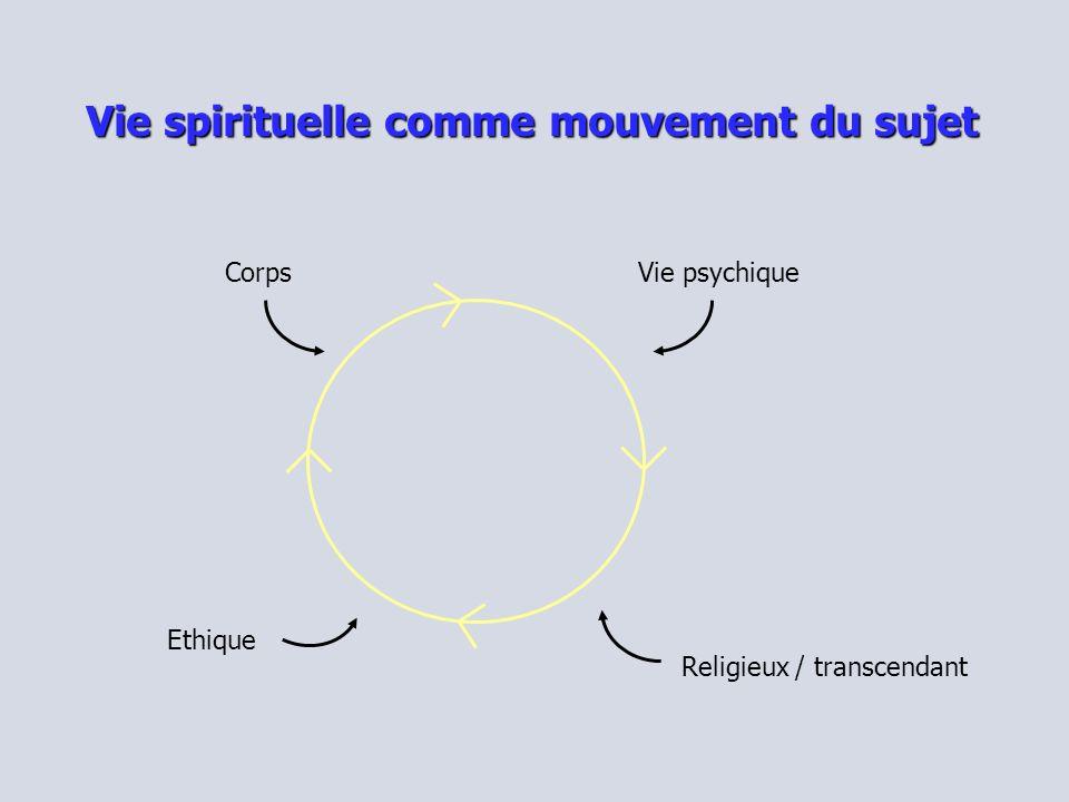 Vie spirituelle comme mouvement du sujet CorpsVie psychique Ethique Religieux / transcendant
