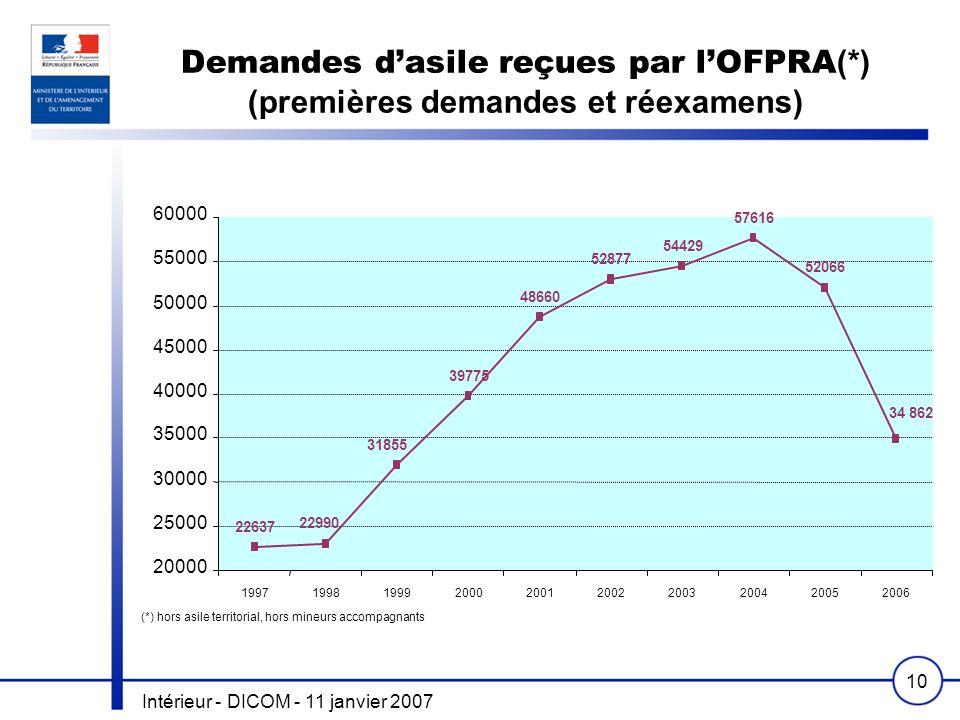 Intérieur - DICOM - 11 janvier 2007 10 Demandes dasile reçues par lOFPRA (*) (premières demandes et réexamens) 22637 22990 31855 39775 48660 52877 544