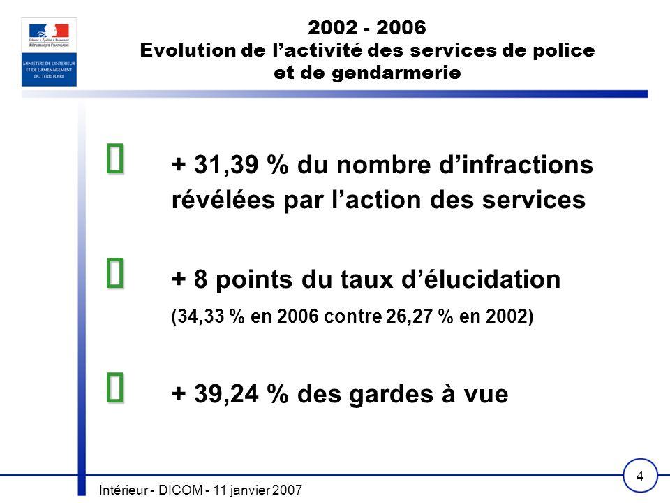 Intérieur - DICOM - 11 janvier 2007 4 2002 - 2006 Evolution de lactivité des services de police et de gendarmerie + 31,39 % du nombre dinfractions rév