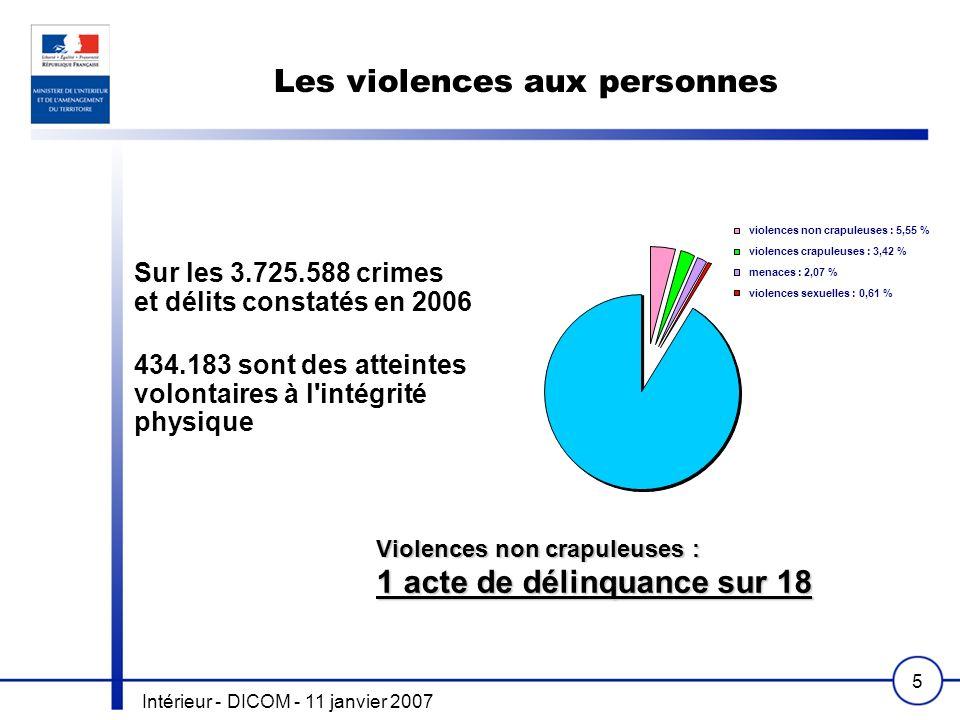 Intérieur - DICOM - 11 janvier 2007 5 Les violences aux personnes Violences non crapuleuses : 1 acte de délinquance sur 18 Sur les 3.725.588 crimes et délits constatés en 2006 434.183 sont des atteintes volontaires à l intégrité physique violences non crapuleuses : 5,55 % violences crapuleuses : 3,42 % menaces : 2,07 % violences sexuelles : 0,61 %