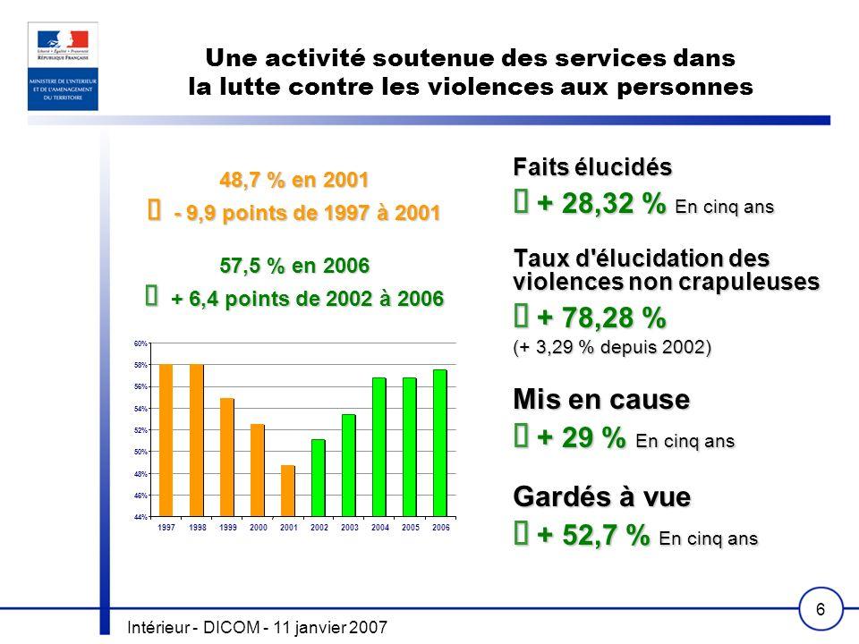 Intérieur - DICOM - 11 janvier 2007 6 Une activité soutenue des services dans la lutte contre les violences aux personnes Faits élucidés + 28,32 % En cinq ans + 28,32 % En cinq ans Taux d élucidation des violences non crapuleuses + 78,28 % + 78,28 % (+ 3,29 % depuis 2002) Mis en cause + 29 % En cinq ans + 29 % En cinq ans Gardés à vue + 52,7 % En cinq ans + 52,7 % En cinq ans 44% 46% 48% 50% 52% 54% 56% 58% 60% 1997199819992000200120022003200420052006 48,7 % en 2001 - 9,9 points de 1997 à 2001 - 9,9 points de 1997 à 2001 57,5 % en 2006 + 6,4 points de 2002 à 2006 + 6,4 points de 2002 à 2006