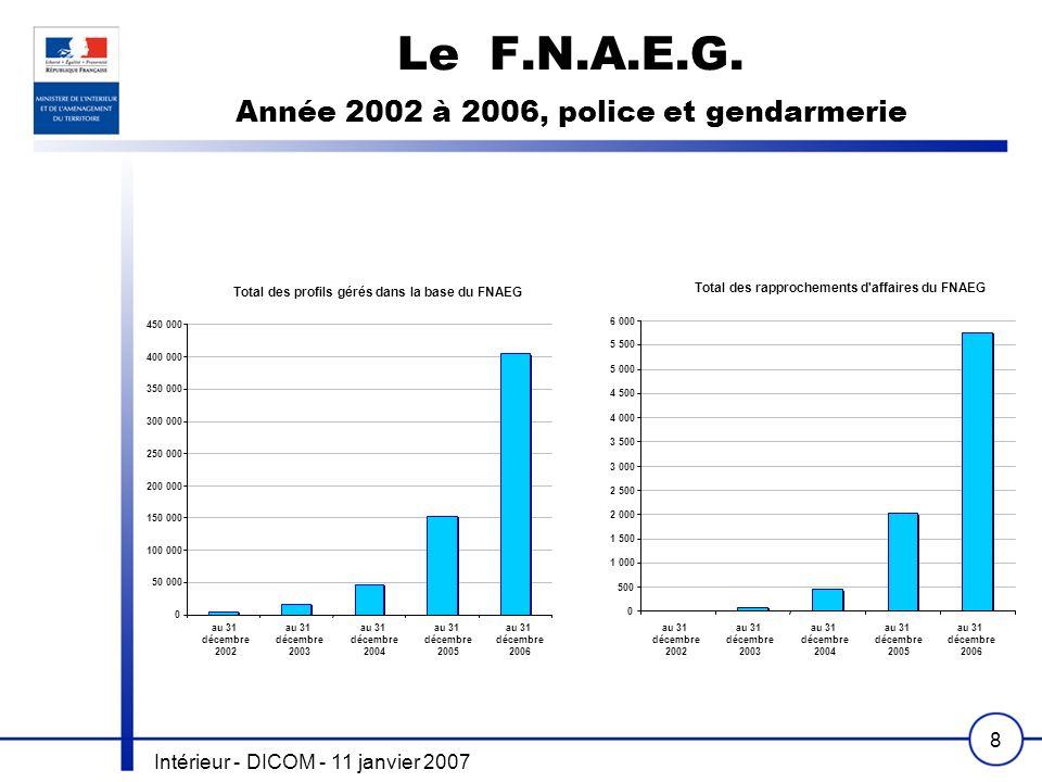 Intérieur - DICOM - 11 janvier 2007 8 Le F.N.A.E.G. Année 2002 à 2006, police et gendarmerie Total des profils gérés dans la base du FNAEG 0 50 000 10