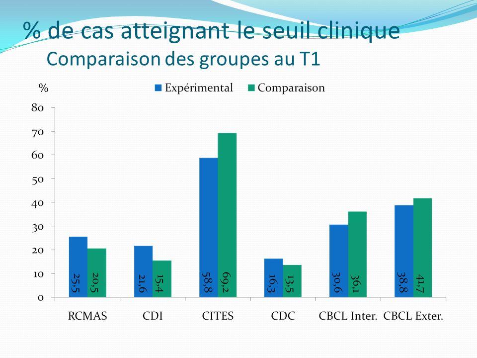 % de cas atteignant le seuil clinique Comparaison des groupes au T1 %