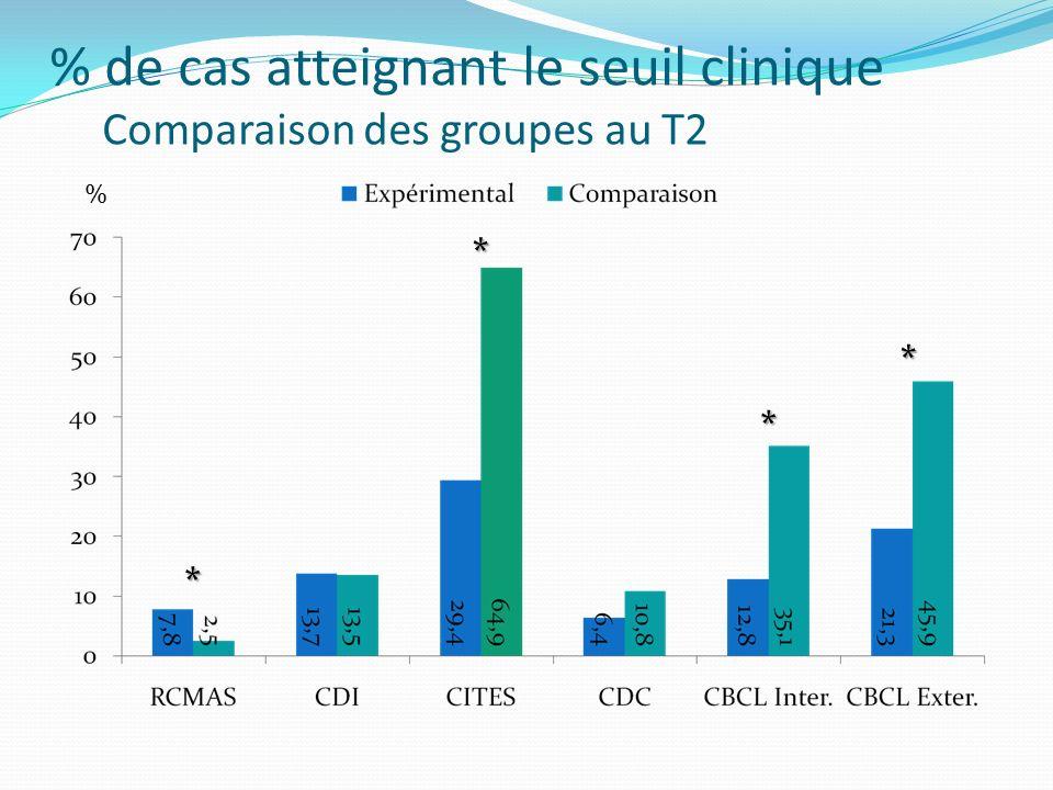 % de cas atteignant le seuil clinique Comparaison des groupes au T2 * * * % *