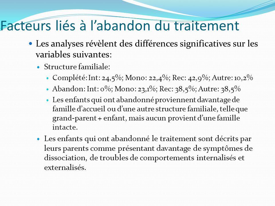 Facteurs liés à labandon du traitement Les analyses révèlent des différences significatives sur les variables suivantes: Structure familiale: Complété