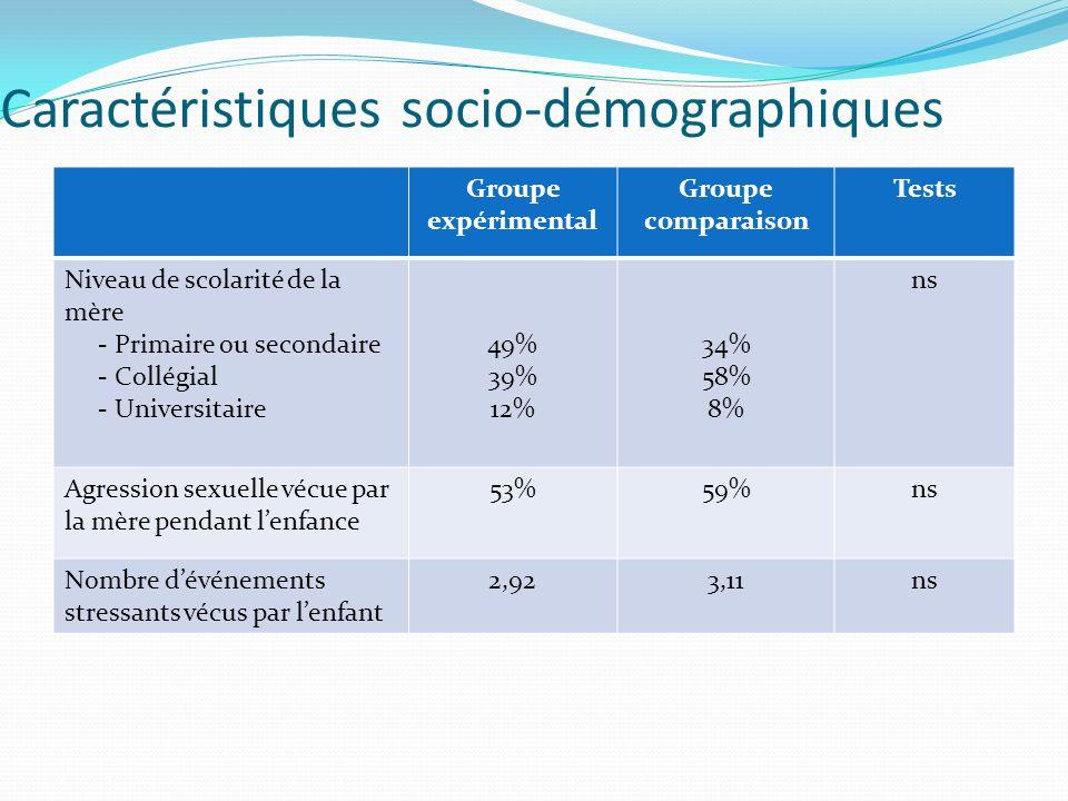 Caractéristiques de lagression sexuelle Groupe expérimental Groupe comparaison Tests Sévérité des actes sexuels - Moins sévère (Touchers au- dessus des vêtements) - Sévère (Touchers sous les vêtements) - Très sévère (Pénétration ou tentative de pénétration orale, vaginale ou anale) 8% 38% 54% 6% 17% 77% ns Fréquence - Épisode unique - Quelques épisodes - Chronique 38,8% 28,6% 32,7% 27,3% 39,4% 33,3% ns Type dabus - Intrafamilial76%82%ns Âge de lagresseur - 19 ans et moins - 20 ans et plus 59% 41% 39% 61% ns