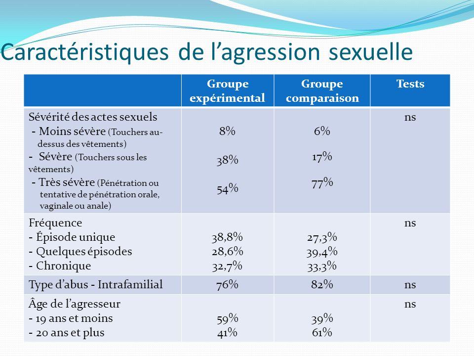 Caractéristiques de lagression sexuelle Groupe expérimental Groupe comparaison Tests Sévérité des actes sexuels - Moins sévère (Touchers au- dessus de