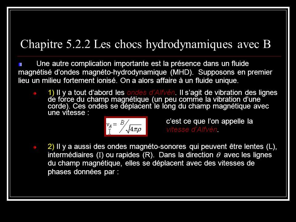 Une autre complication importante est la présence dans un fluide magnétisé dondes magnéto-hydrodynamique (MHD).