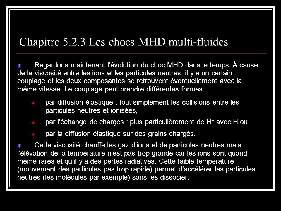 Regardons maintenant lévolution du choc MHD dans le temps.