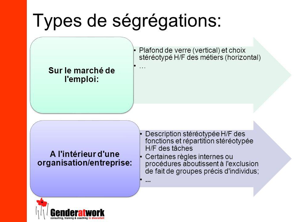 Types de ségrégations: Plafond de verre (vertical) et choix stéréotypé H/F des métiers (horizontal) … Sur le marché de l'emploi: Description stéréotyp