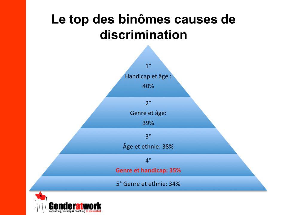 Le top des binômes causes de discrimination