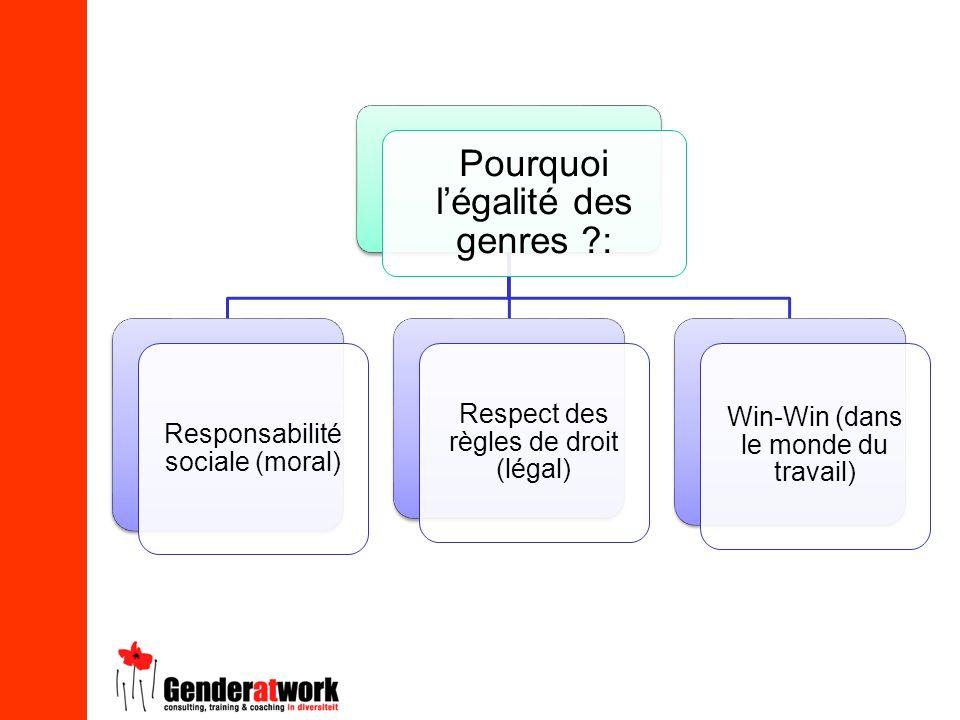 Pourquoi légalité des genres ?: Responsabilité sociale (moral) Respect des règles de droit (légal) Win-Win (dans le monde du travail)