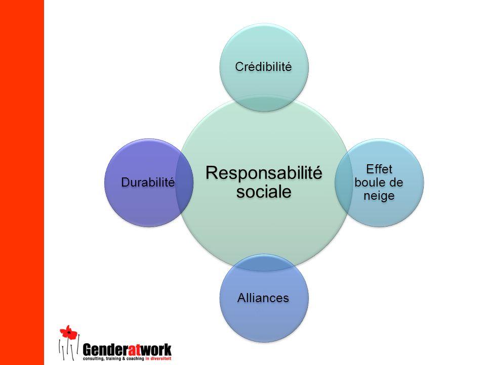 Responsabilité sociale Crédibilité Effet boule de neige AlliancesDurabilité