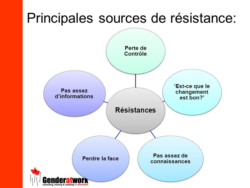 Principales sources de résistance: Résistances Perte de Contrôle Est-ce que le changement est bon? Pas assez de connaissances Perdre la face Pas assez