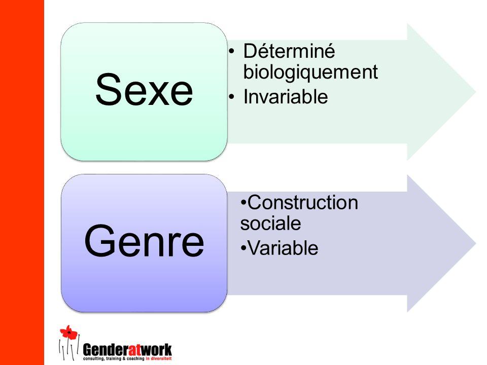 Déterminé biologiquement Invariable Sexe Construction sociale Variable Genre