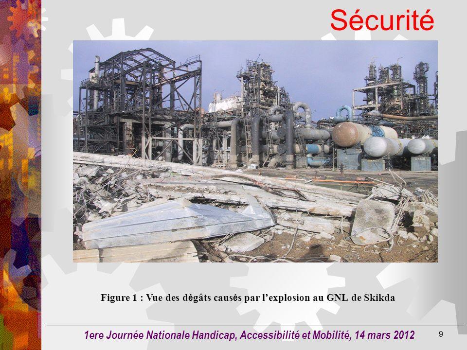 Sécurité Exemple 1 8 Explosion récente de la raffinerie de Skikda qui a causé: 23 morts et 73 blessés 4 milliards dollars de dégâts, sans parler des d