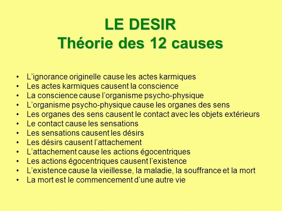LE DESIR Théorie des 12 causes Lignorance originelle cause les actes karmiques Les actes karmiques causent la conscience La conscience cause lorganism