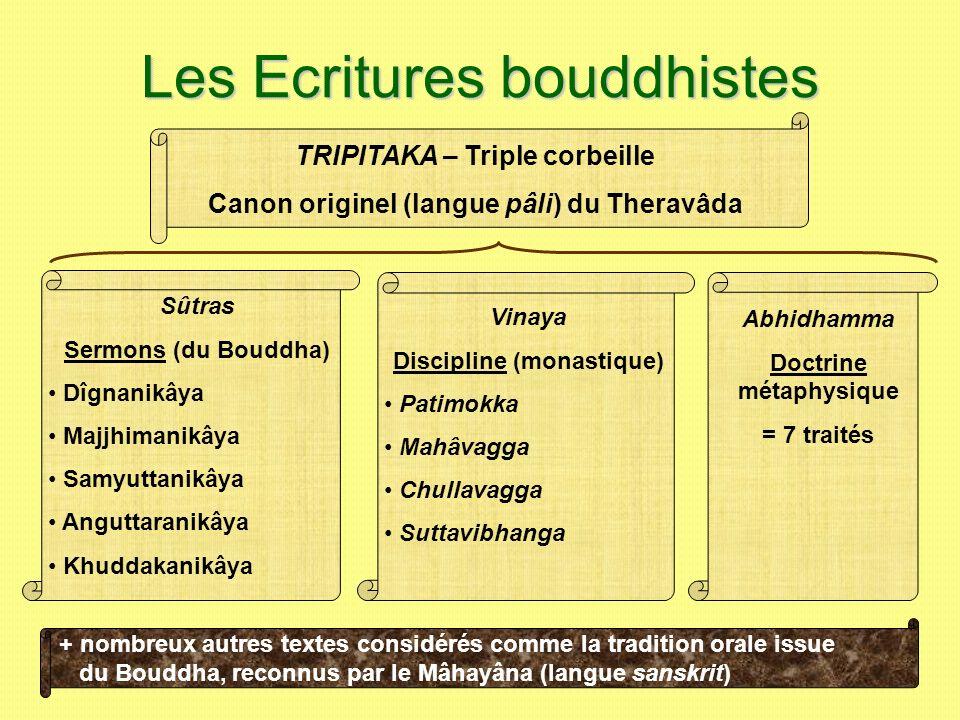 Les Ecritures bouddhistes TRIPITAKA – Triple corbeille Canon originel (langue pâli) du Theravâda Vinaya Discipline (monastique) Patimokka Mahâvagga Ch