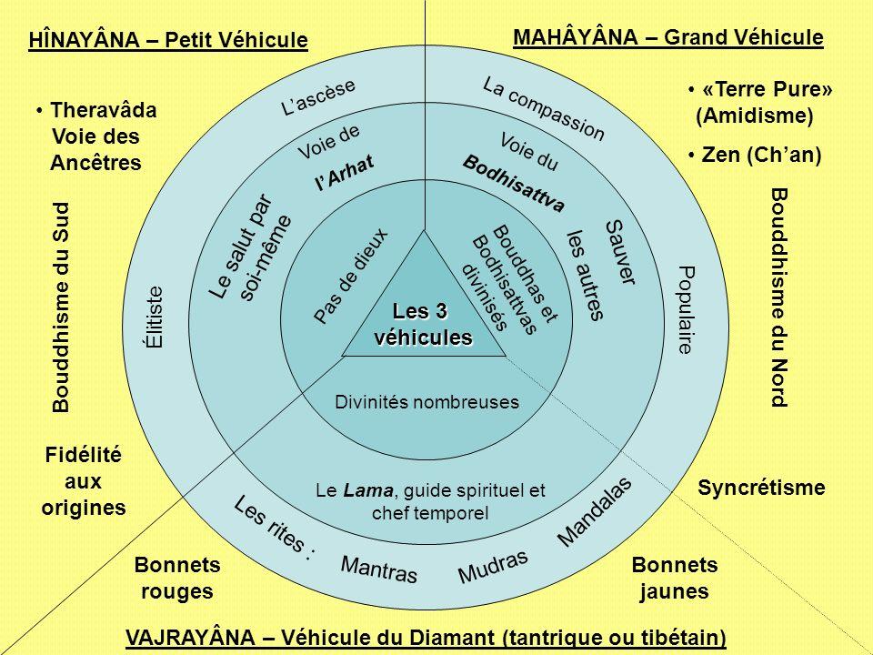 Les 3 véhicules MAHÂYÂNA – Grand Véhicule HÎNAYÂNA – Petit Véhicule VAJRAYÂNA – Véhicule du Diamant (tantrique ou tibétain) Pas de dieux Bouddhas et B
